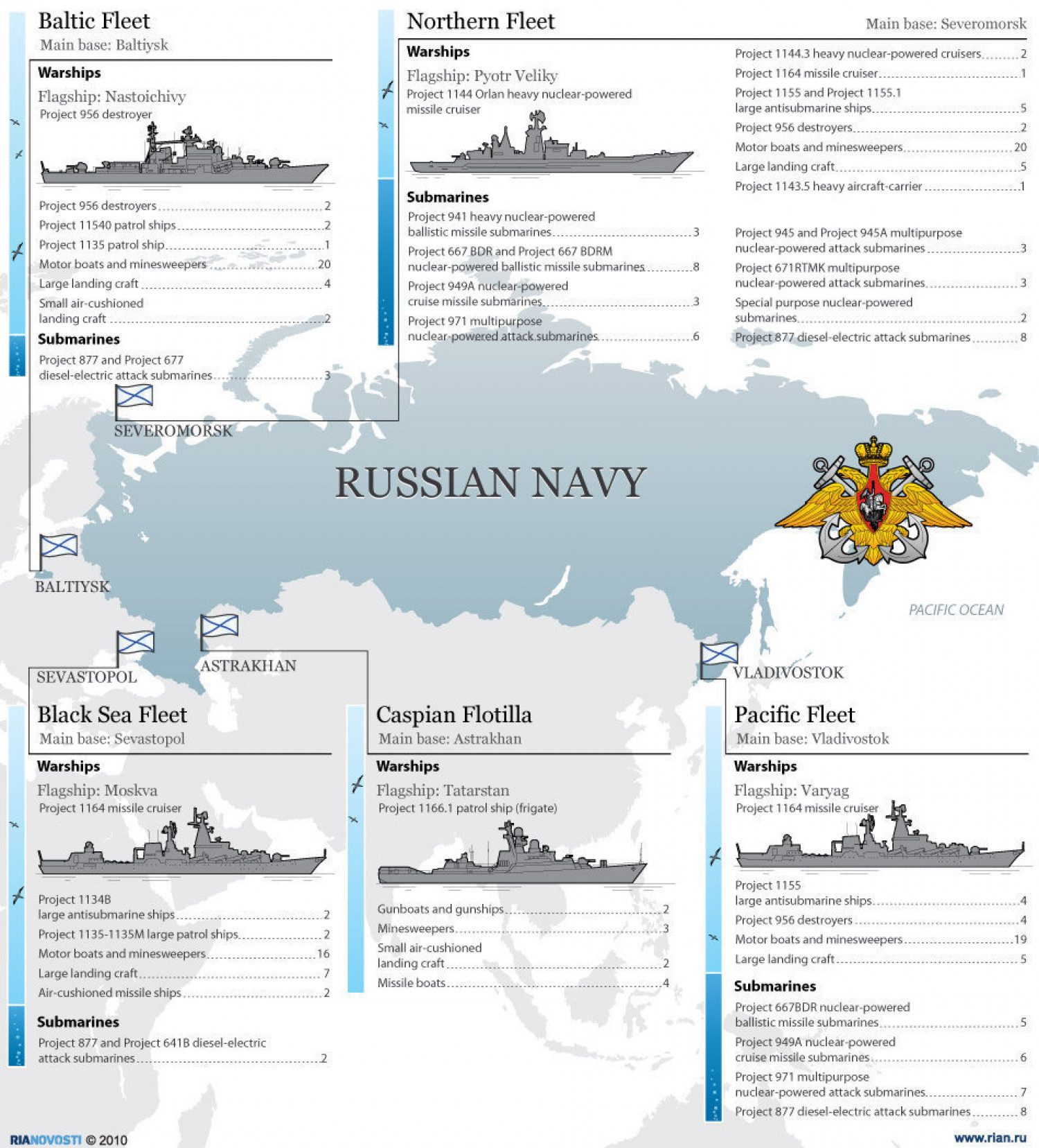 Russian Navy Infographic