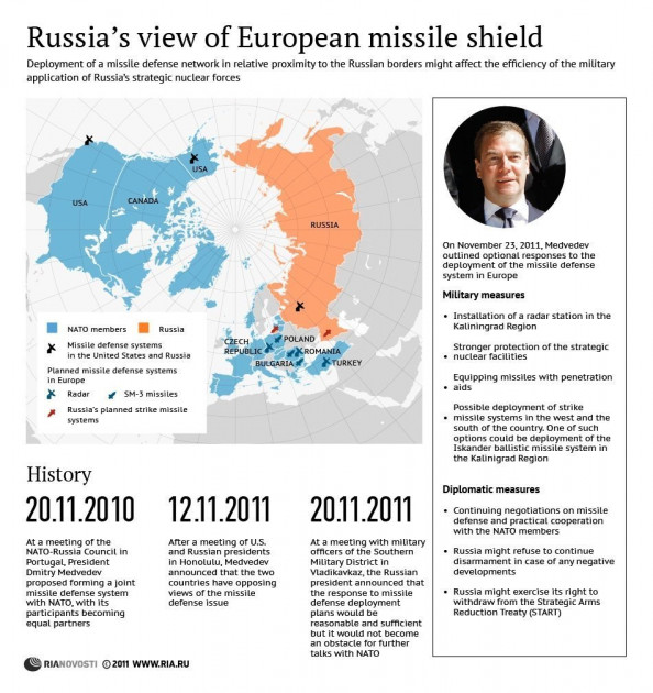 Russians View on European Missile Shield Infographic