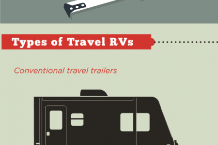RV Buying 101 Infographic