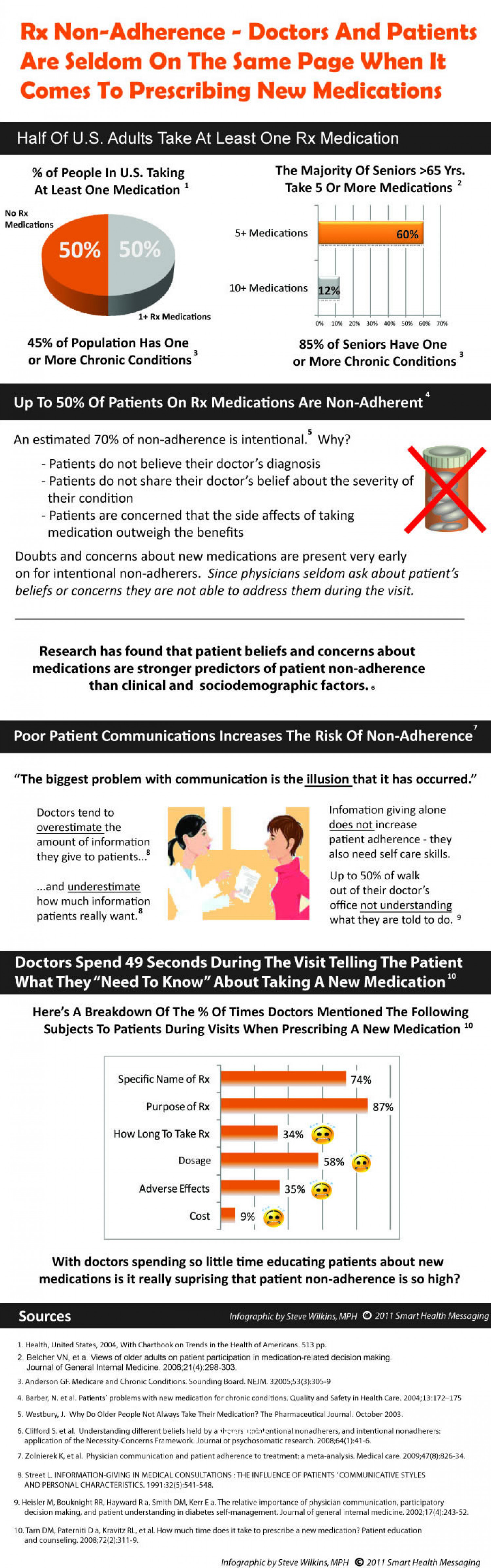Rx Non Adherence  Infographic