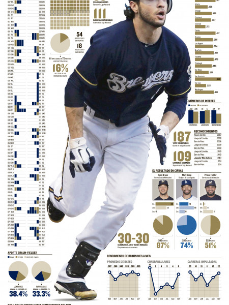 Ryan Brau Infographic