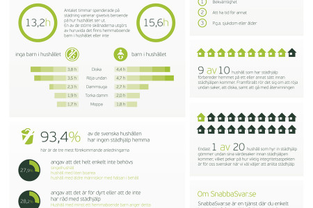 Så Städar Sverige - Swedish Cleaning Habits Infographic