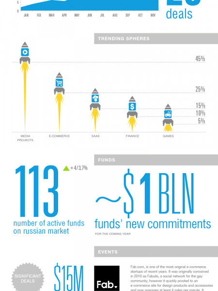 SAAS LAUNCHES RUSSIAN STARTUPS INTO 2013 Infographic