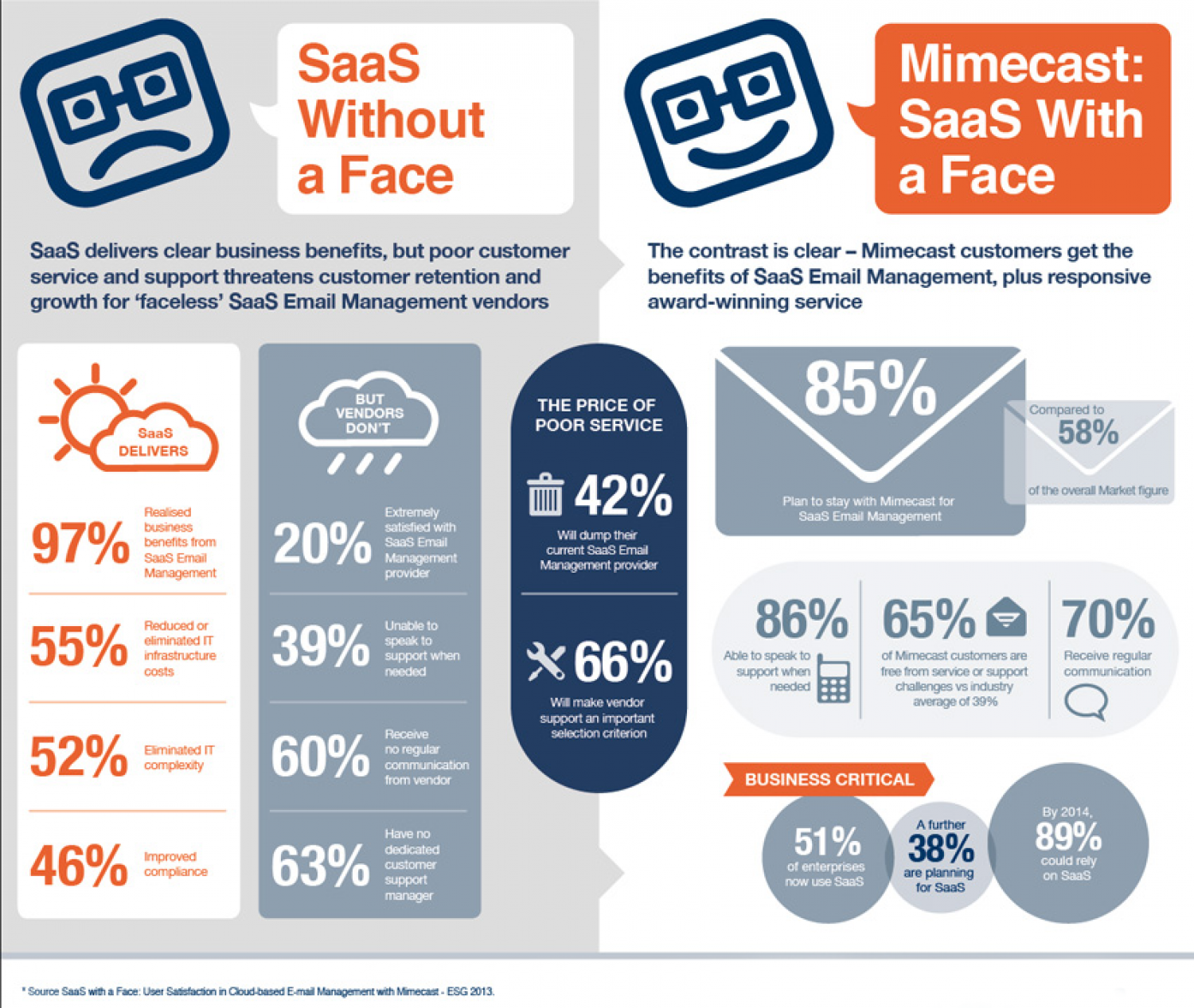 SaaS with a Face: User Satisfaction in Cloud-based E-mail Management Infographic