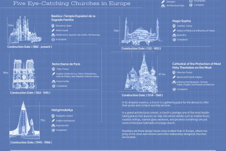 Sacred Sanctuaries: Five Eye-Catching Churches in Europe Infographic