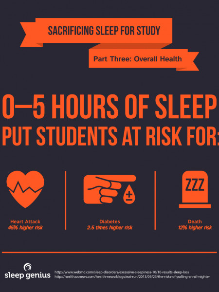 Sacrificing Sleep for Study III Infographic