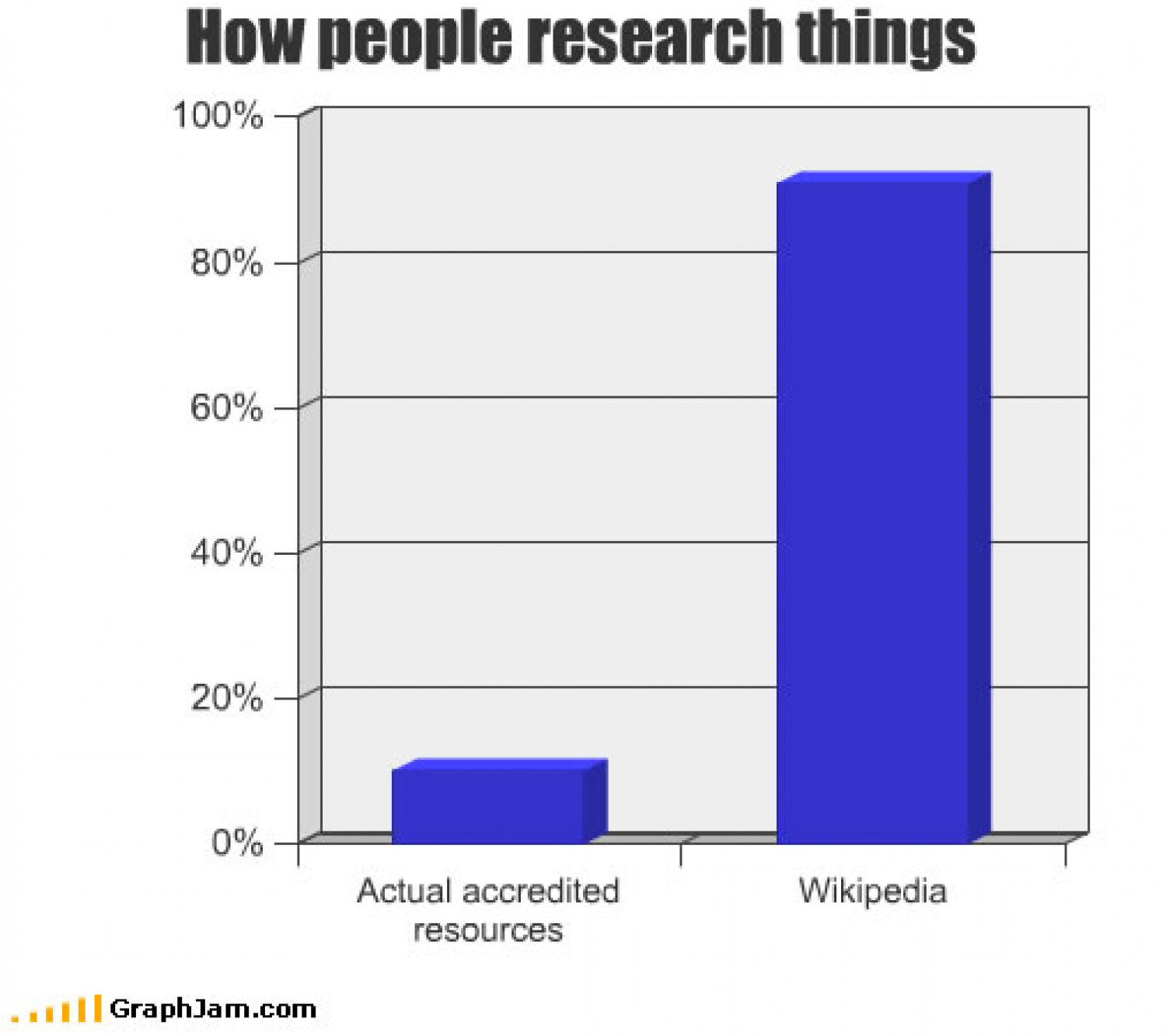 Sad How People Conduct Research Infographic