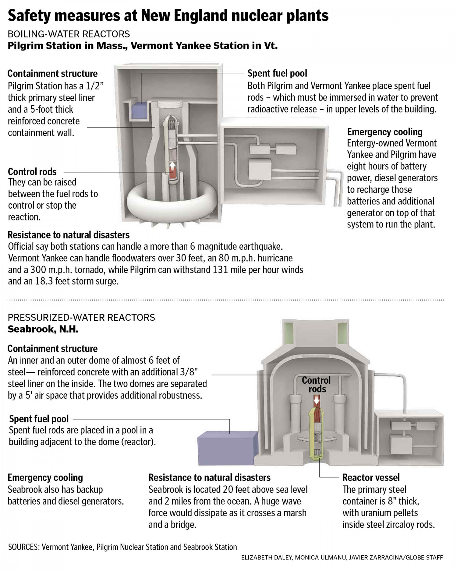 Safety Measures at New England Nuclear Plants Infographic