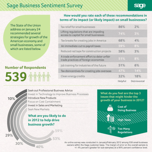 Sage Business Sentiment Survey Infographic