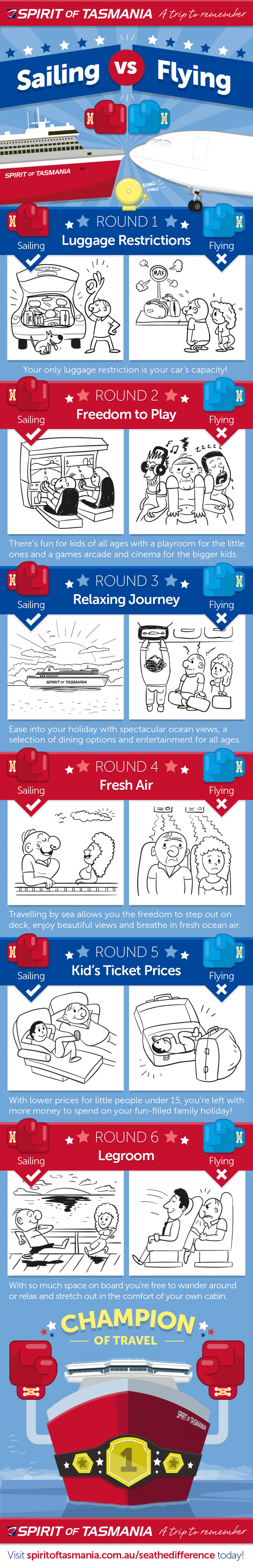 Sailing vs. Flying Infographic