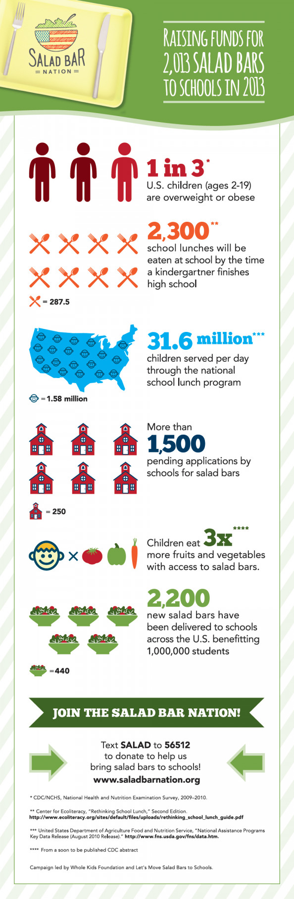 Salad Bar Nation Infographic