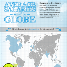 Salaries Around the World Infographic