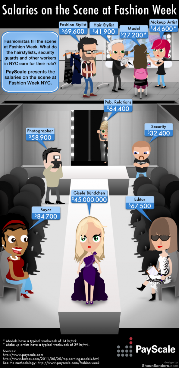 Salaries on the Scene at Fashion Week Infographic