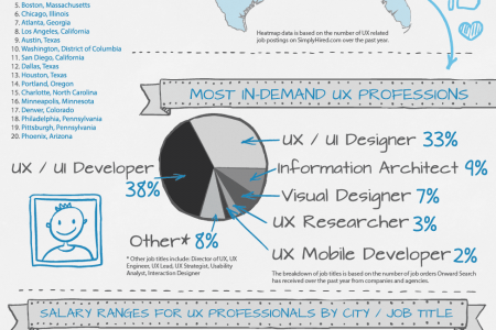 Marvelous Ux Ux Visual Designer Salary Interior Design Ideas Tzicisoteloinfo
