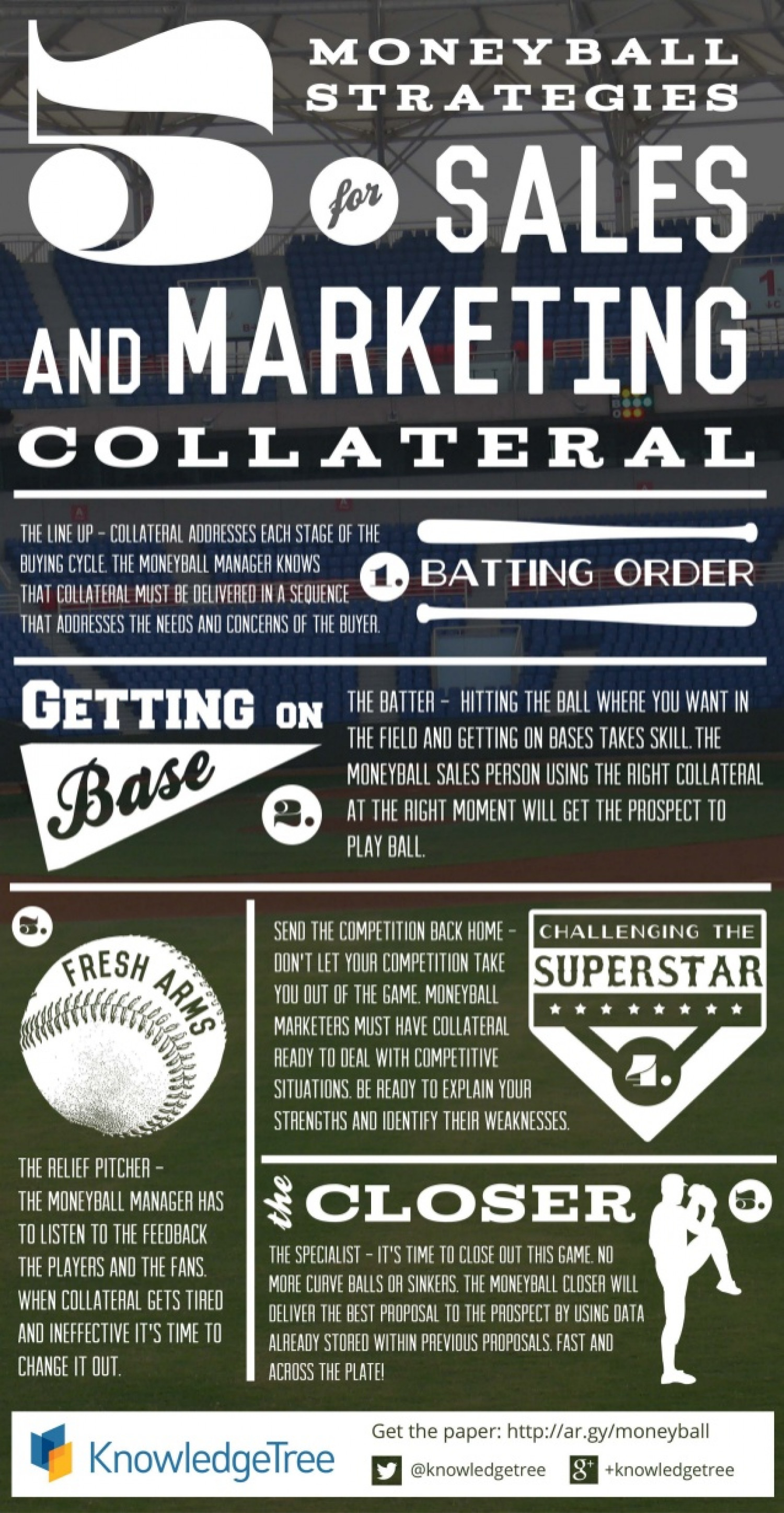 Sales and Marketing Collateral Moneyball - The Infographic Infographic