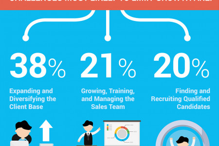 Sales Challenges Your Staffing Firm Will Face in 2015 Infographic
