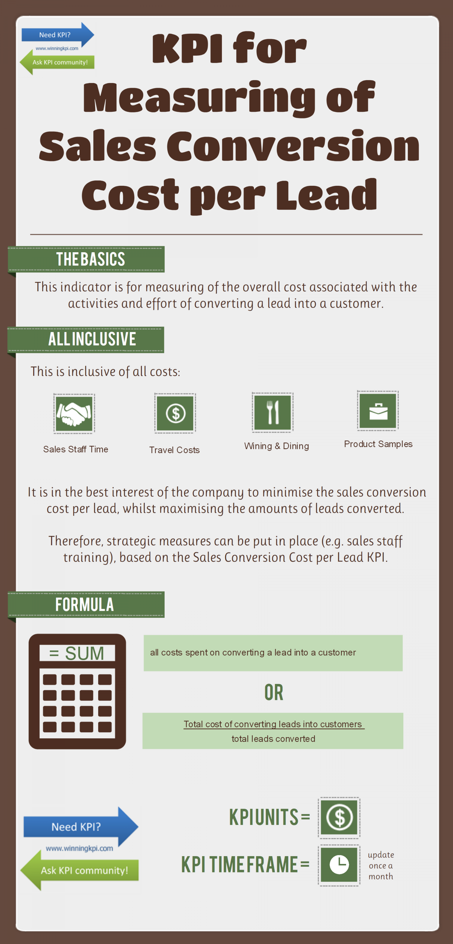 Sales conversion KPI Infographic