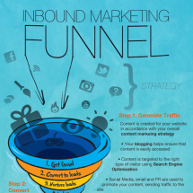 Sales Funnel, Inbound Marketing Style Infographic