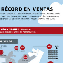 Sales record Infographic