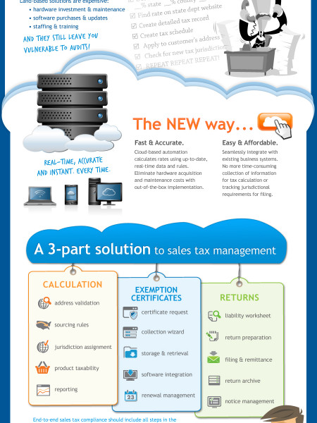 Sales tax in the cloud Infographic