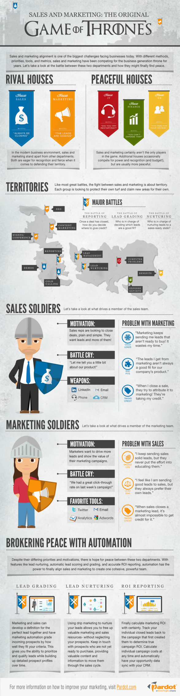 Sales vs. Marketing: The Original Game of Thrones
