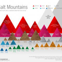 Salt Mountains  Infographic