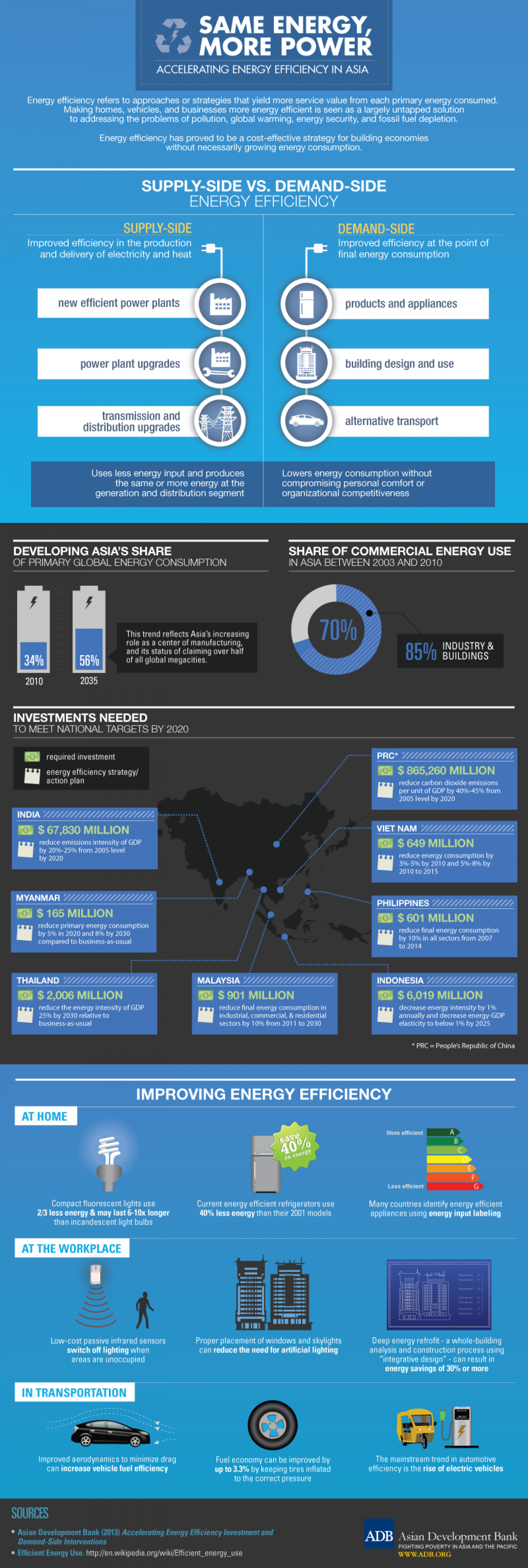 Same Energy, More Power: Accelerating Energy Efficiency in Asia Infographic