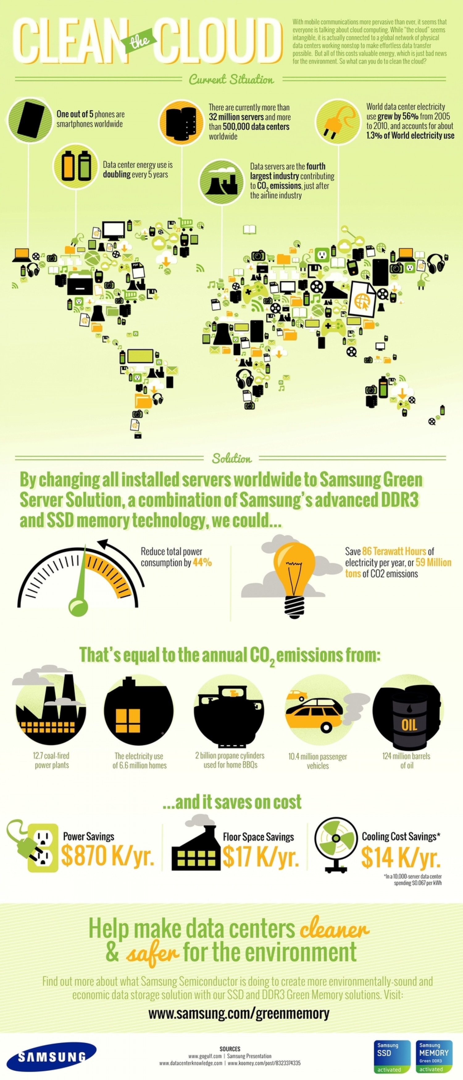 Samsung Clean the Cloud Infographic