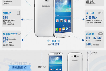 Samsung Galaxy Grand Neo: Must Know Facts Infographic