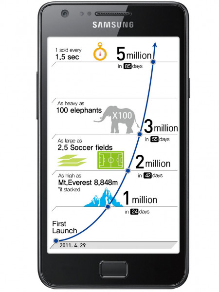 Samsung GALAXY S II reaches new heights with 5 million global sales Infographic