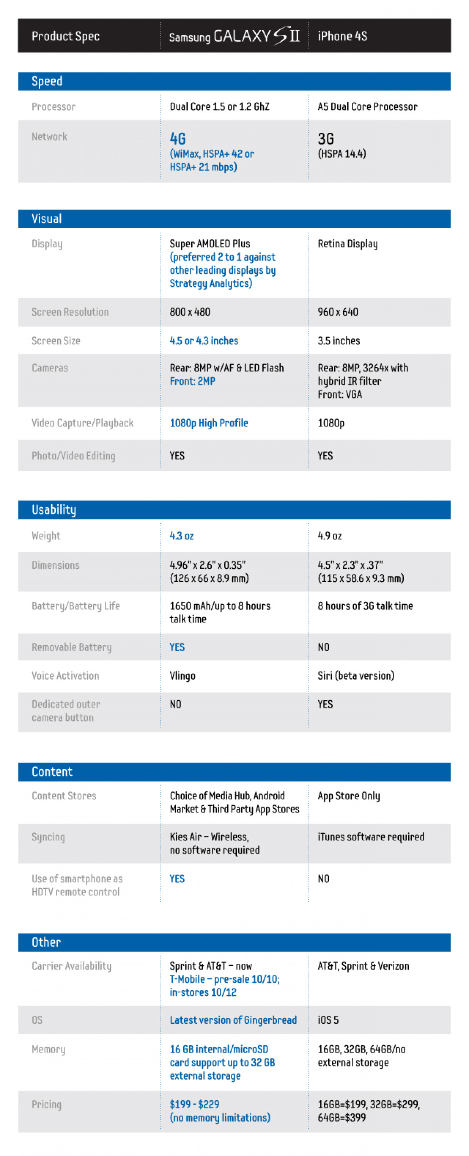 Samsung Galaxy SII vs. iPhone Spec Sheet | Publish or ... Infographic