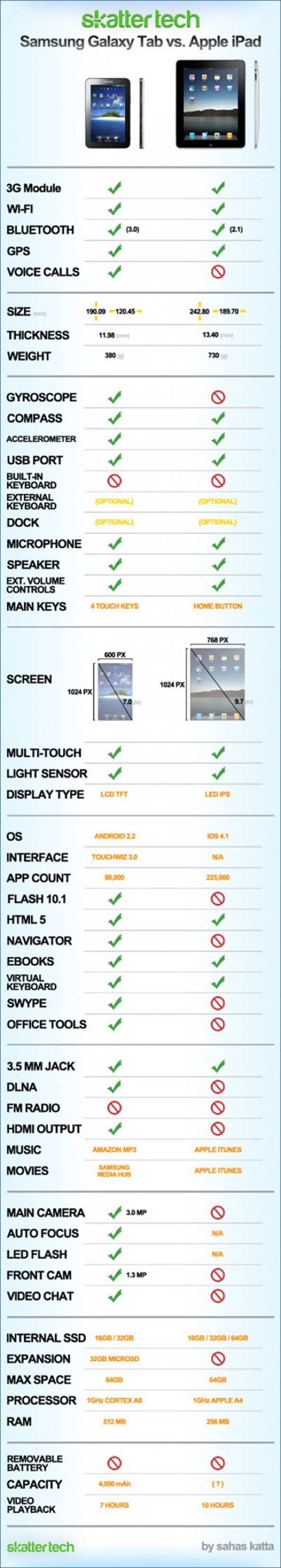 Samsung Galaxy Tab vs. Apple iPad Infographic