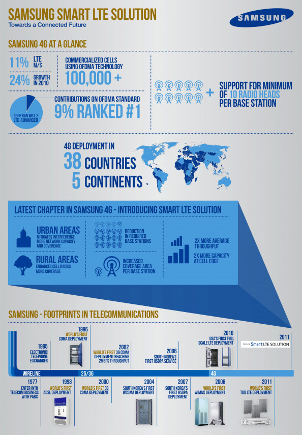 Samsung &quot;Smarter LTE&quot; Infographic