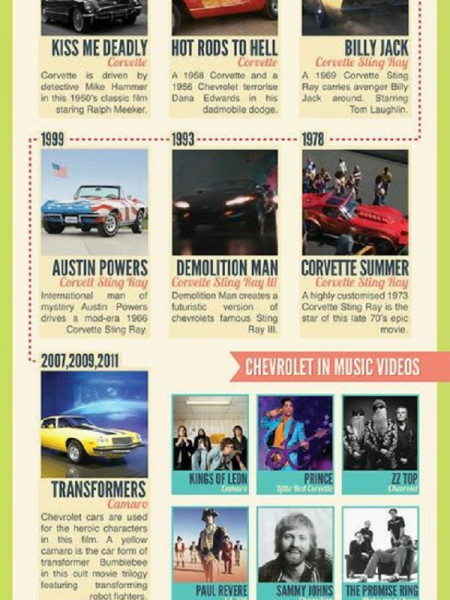 Chevrolet in popular culture Infographic
