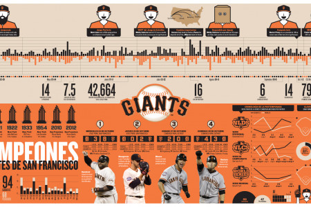San Francisco Giants Infographic