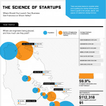 San Francisco vs. Silicon Valley: Where Should You Build Your Business? Infographic