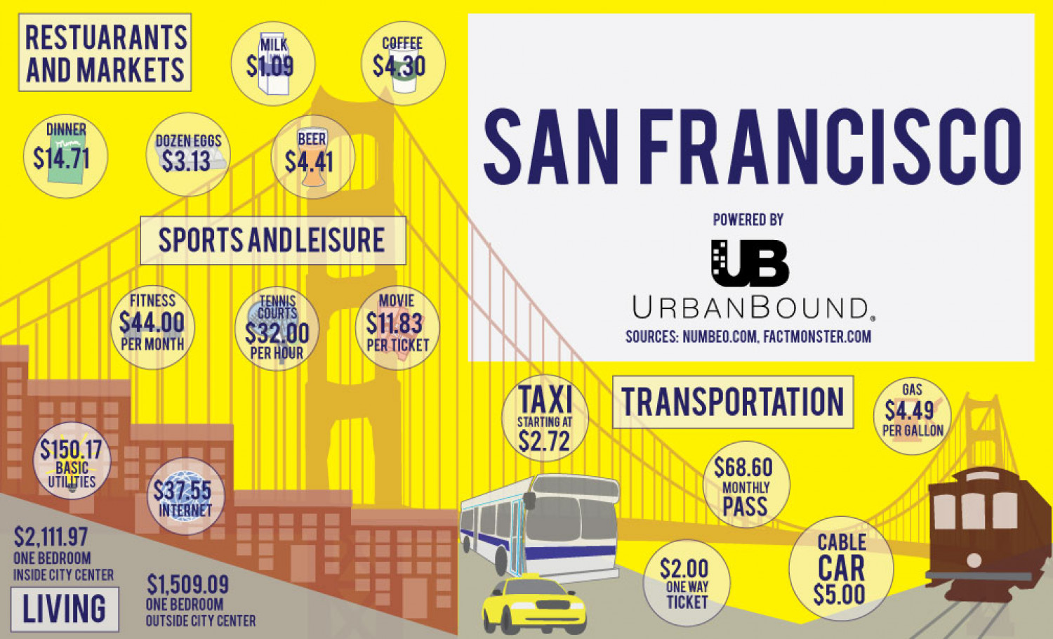 Cost of living San Francisco Infographic