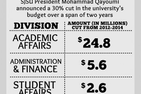San Jose State University Budget Cuts Infographic