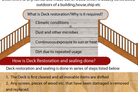 Sanding, Sealing & Staining Wood Decks Infographic