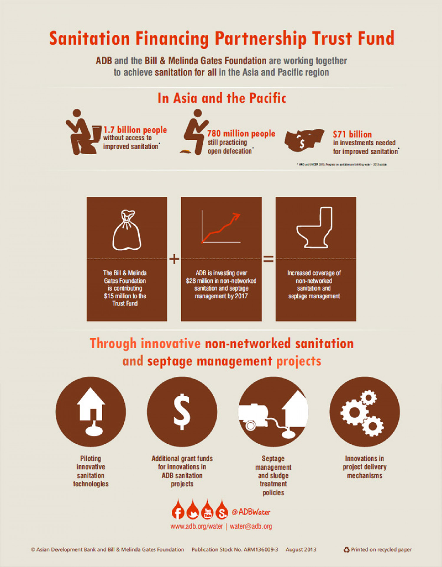 Sanitation Financing Partnership Trust Fund Infographic