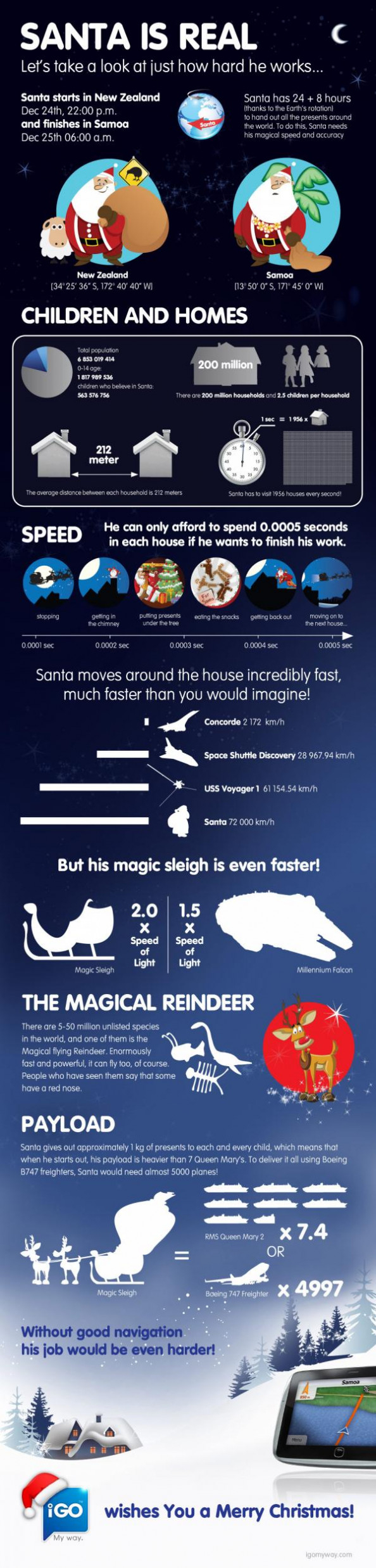 Santa Is Real Infographic