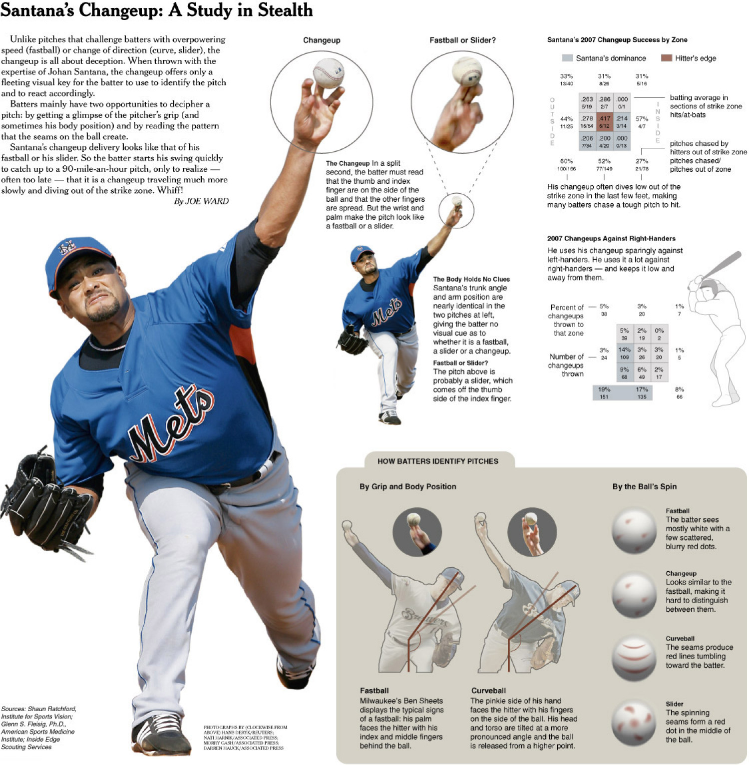 Santana's Changeup: A Study in Stealth Infographic