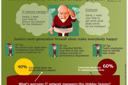 Santa's IT Dilemma Infographic