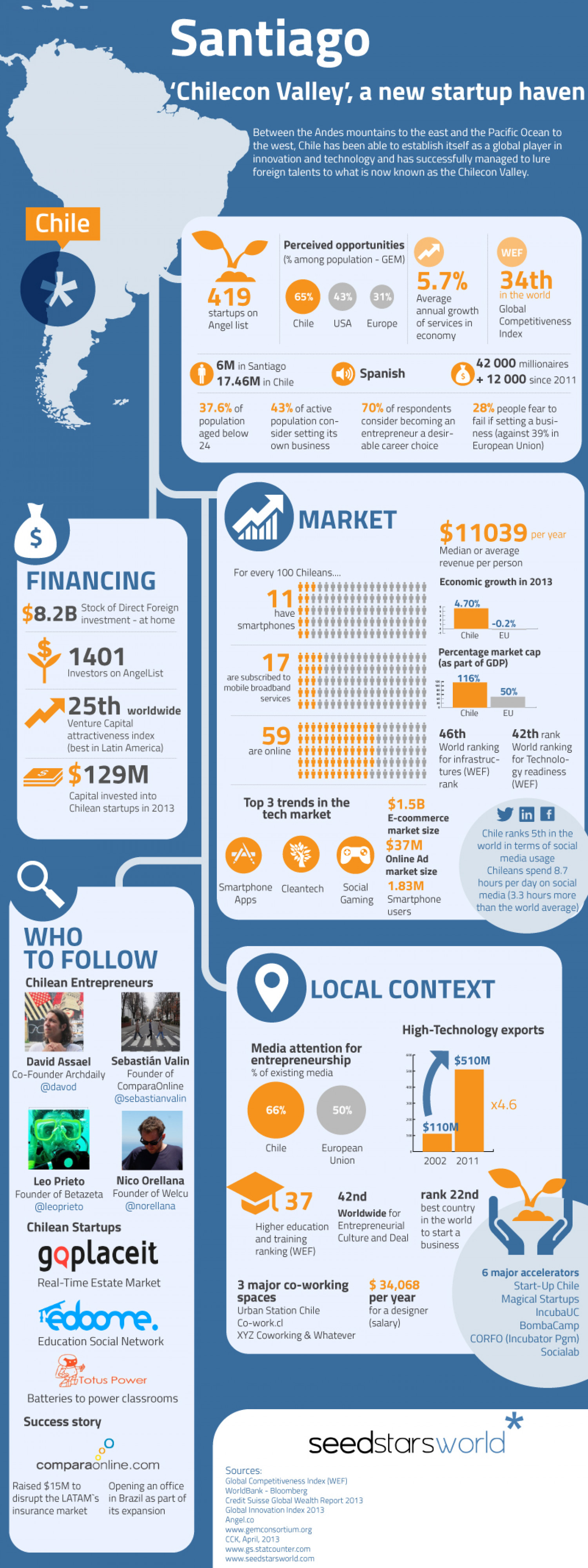 Santiago – 'Chilecon Valley', a new Startup Haven Infographic