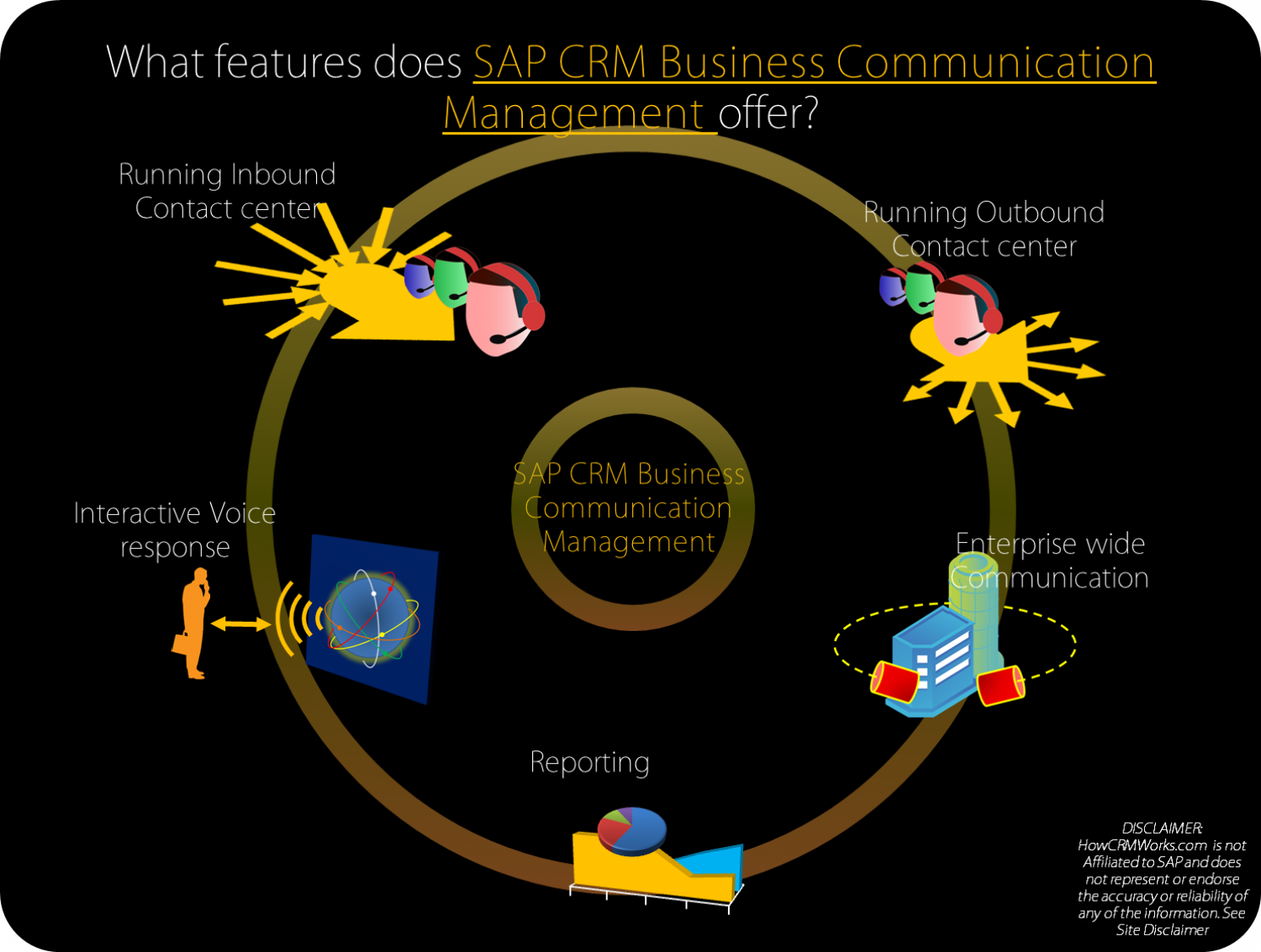 SAP CRM Business Communication Management Infographic
