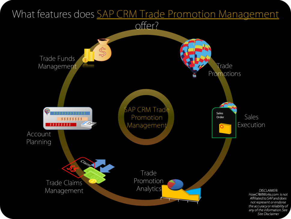 SAP CRM Trade Promotions Management  Infographic