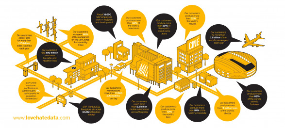 SAP Fast Facts Infographic