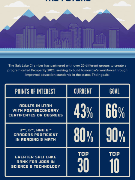 Salt Lake City, UT: An Enterprising City Infographic