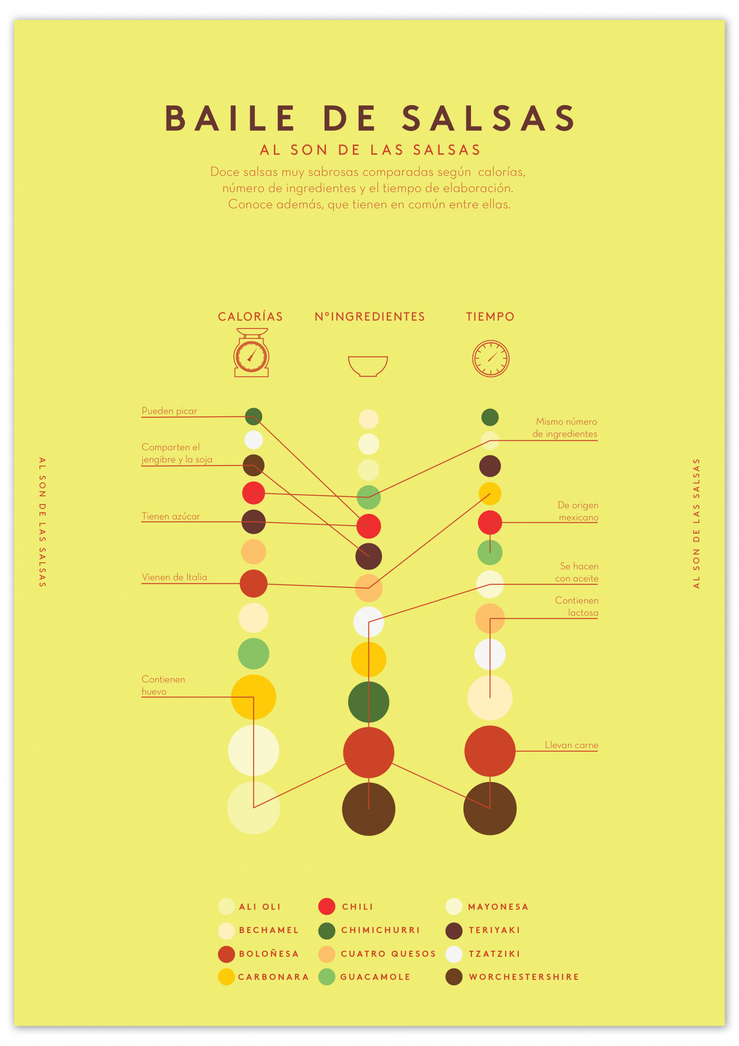 Sauces Dancing Infographic
