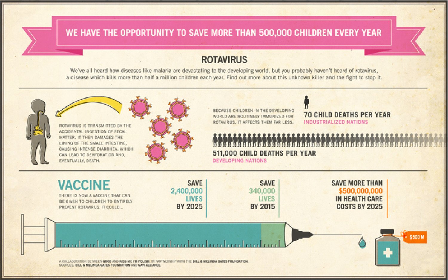 Save Children's Lives Infographic
